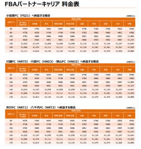 FBA パートナーキャリアサービス 料金